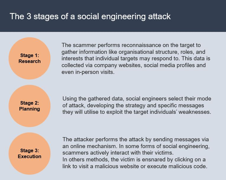 social-engineering-attack-stages
