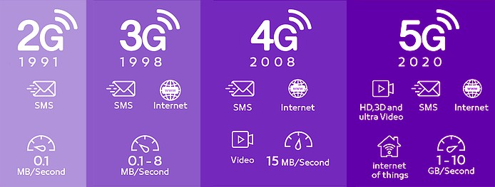 5g-vs-4g-evoloution