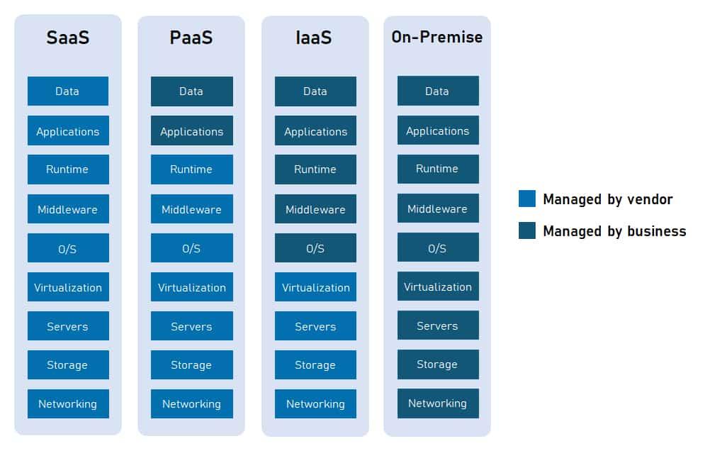 Cloud service models: SaaS vs PaaS vs IaaS