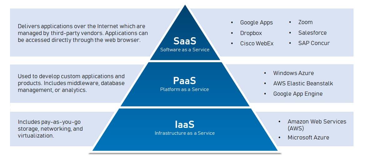 Differences between SaaS vs PaaS vs IaaS