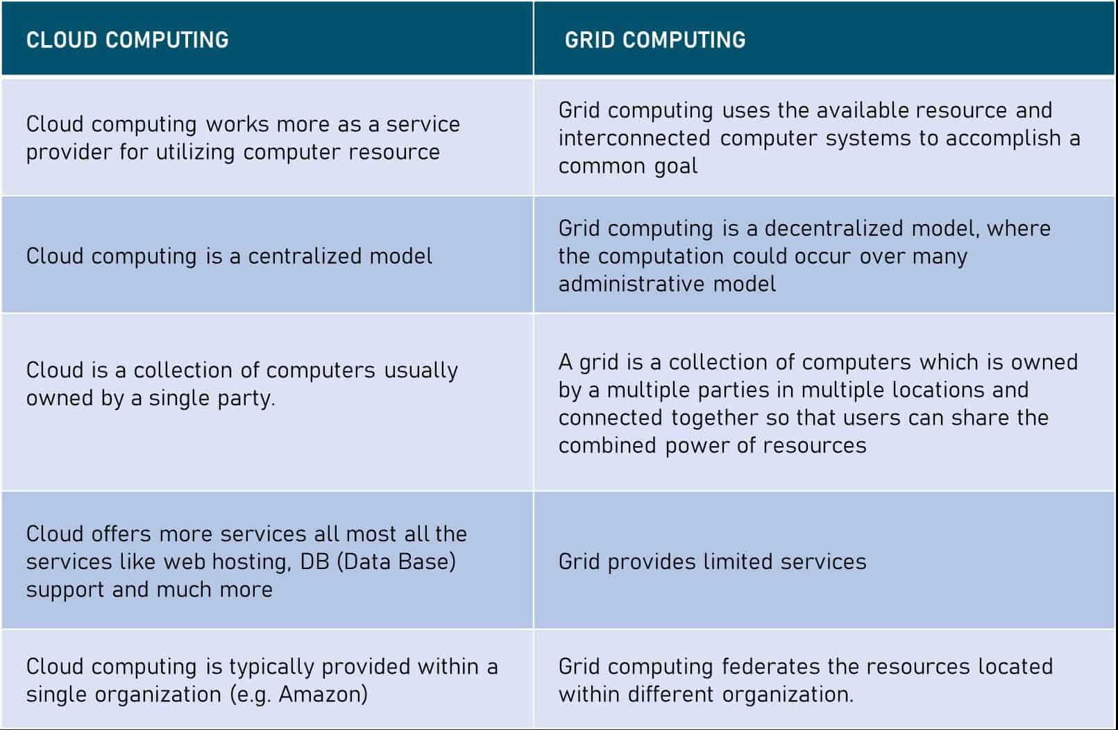 grid-computing-vs-cloud-computing