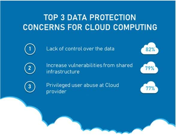 Top 3 concerns for cloud data protection
