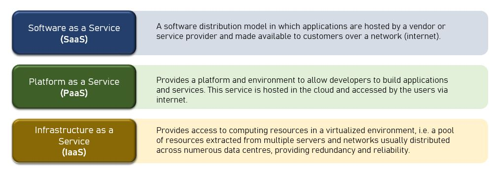 aas-iaas-paas-cloud-model