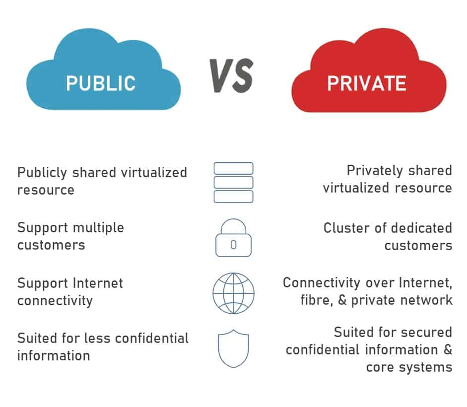 difference-between-private-vs-public-cloud