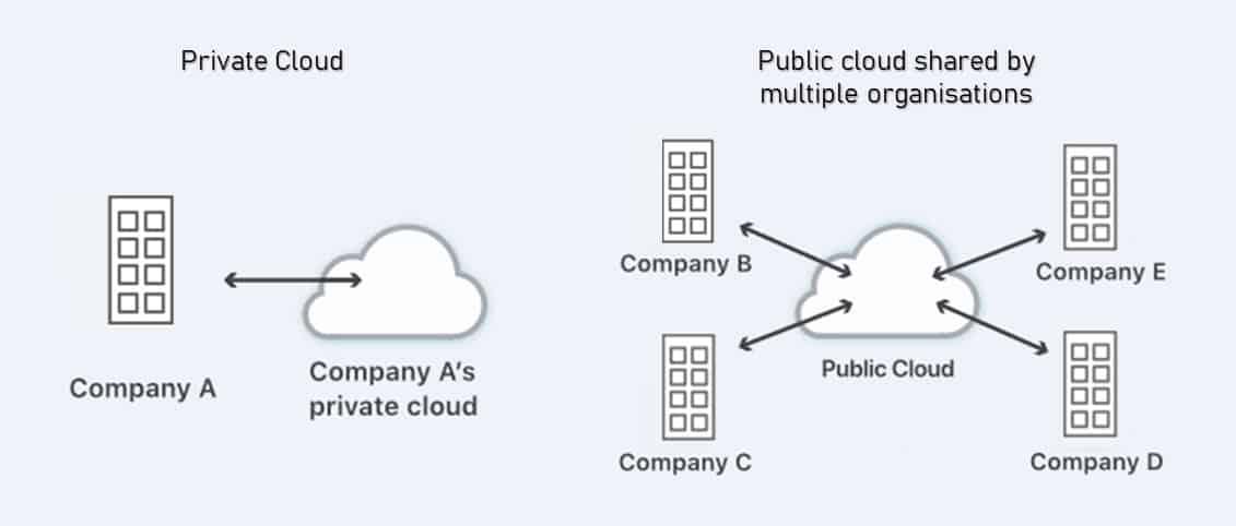 public cloud vs private cloud deployment model