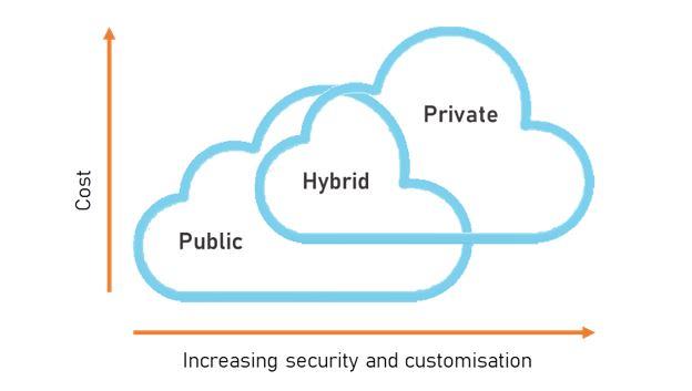 public-cloud-vs-private-cloud-pros-and-cons