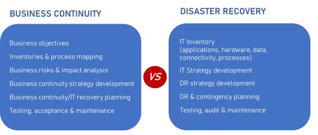 Business Continuity vs Disaster Recovery - differences