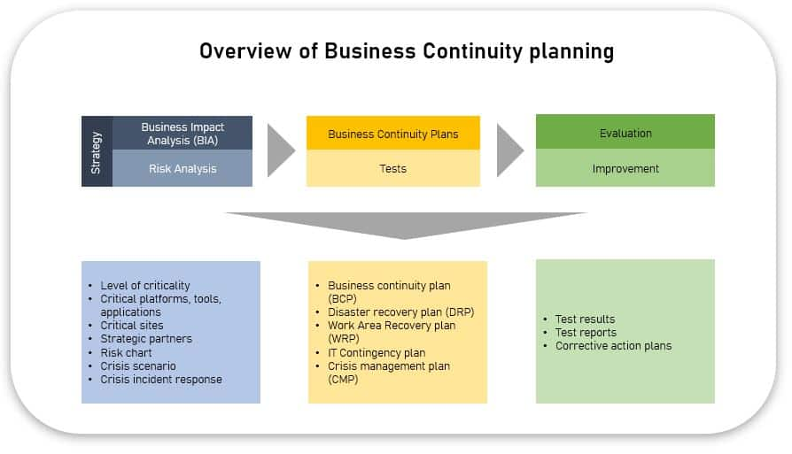 Business continuity and crisis management - BCP overview