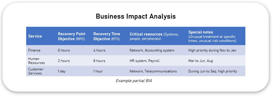 Business continuity and crisis management