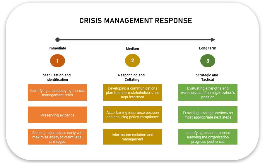 Business continuity and crisis management - response
