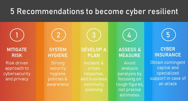 becoming cyber resilient