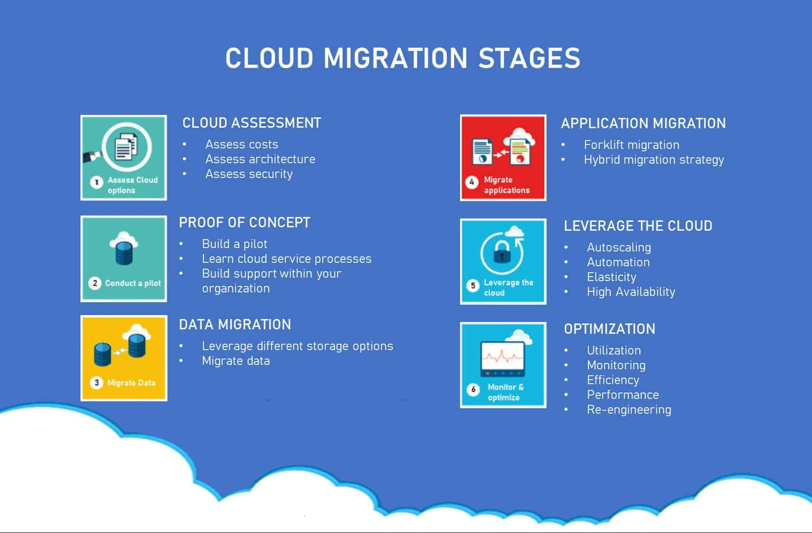 stages of cloud migration