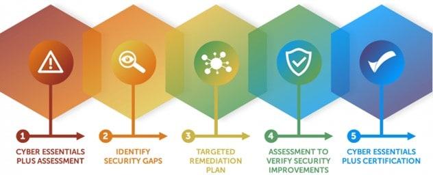 cyber-essentials-certification-scheme-certification-process