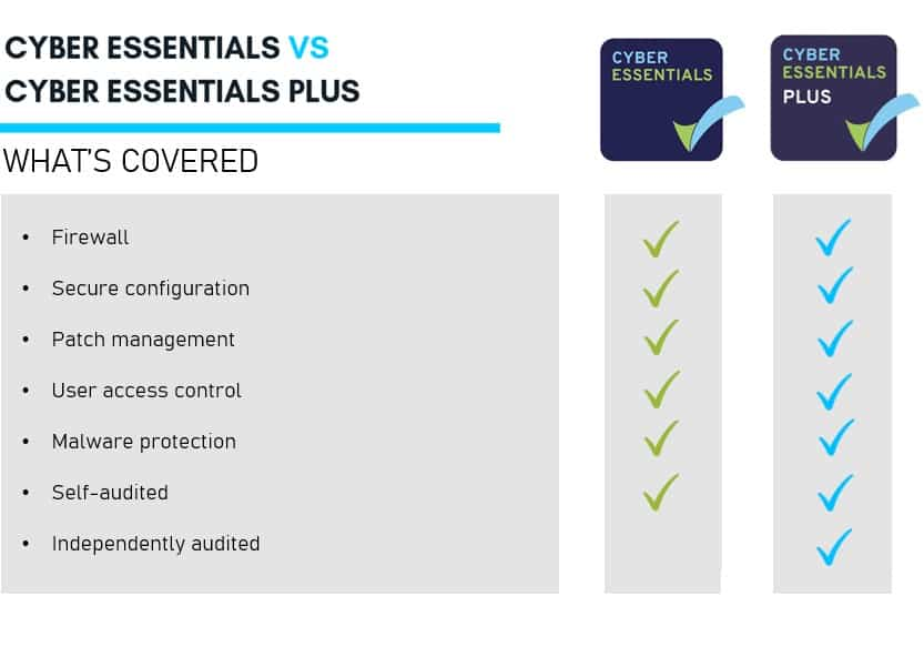 cyber-essentials-certification-cyber-essentials-vs-cyber-essentials-plus