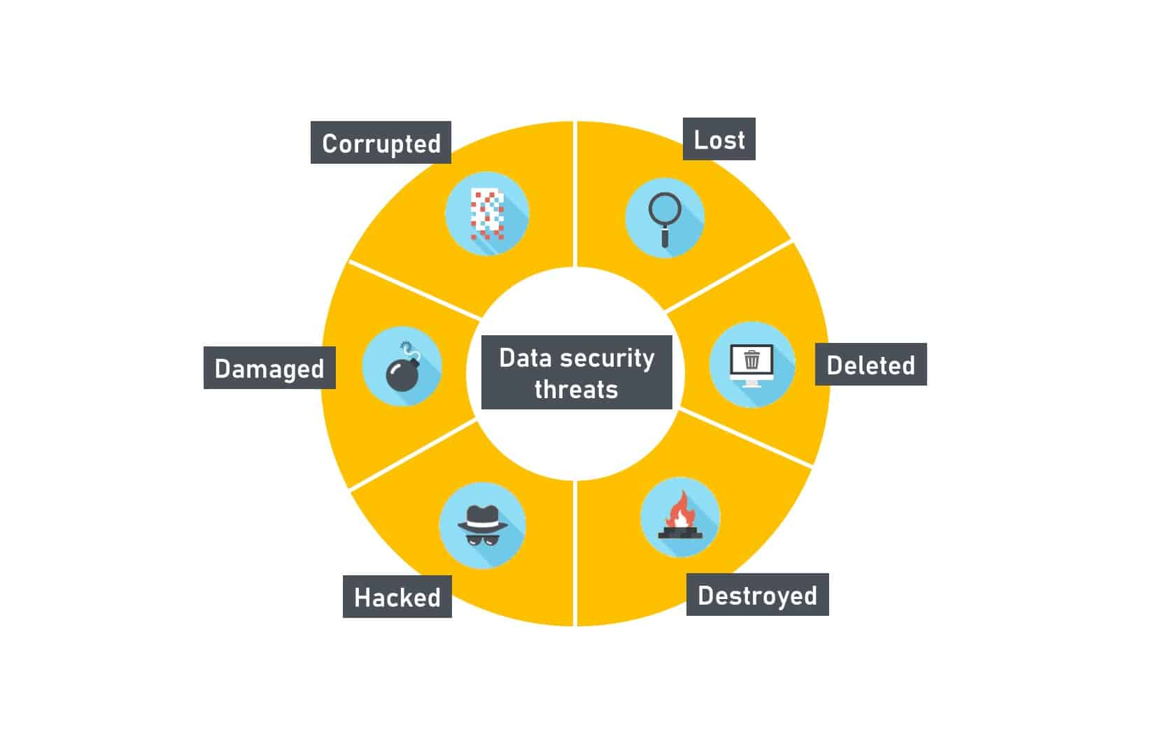 data-security-best-practices-data-threats