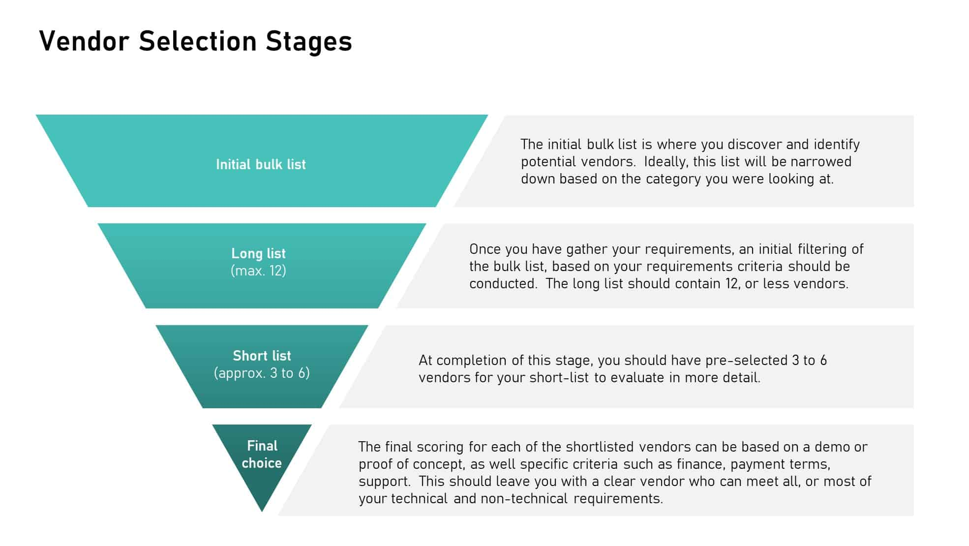 data storage provider selection stages