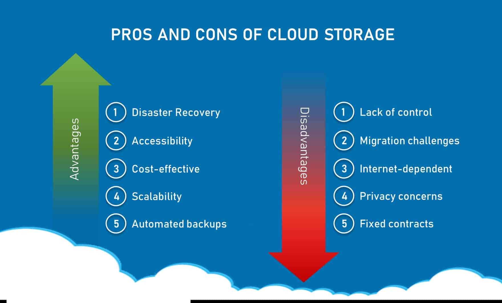 cloud storage benefits and pitfalls