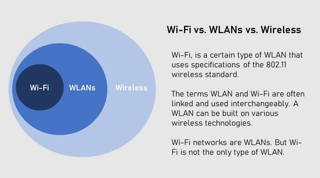 wlan vs wifi vs wirless networks