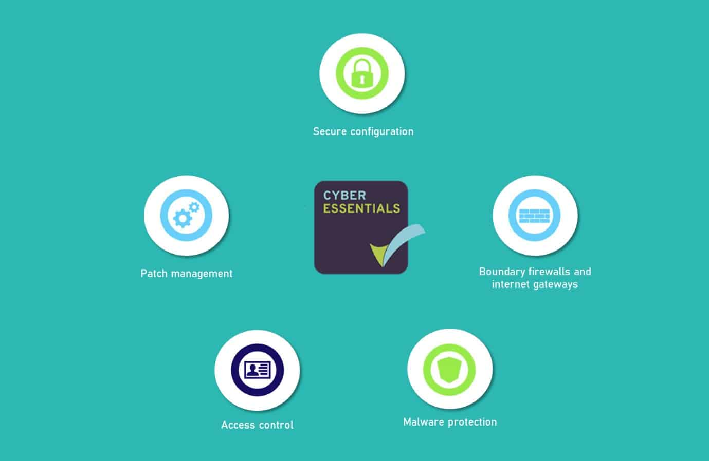 Cyber Essentials requirements & controls