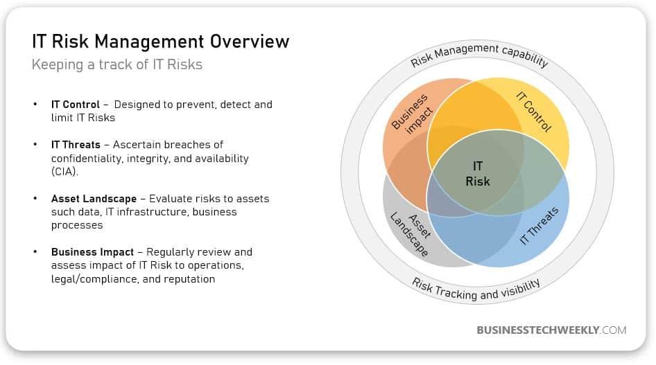 IT Risk Management - Overview