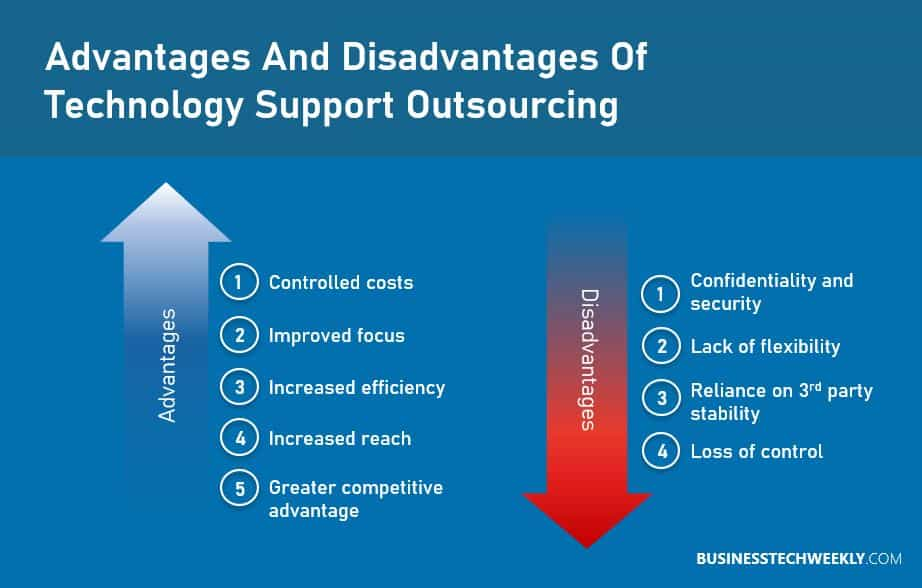 Technical Support Outsourcing