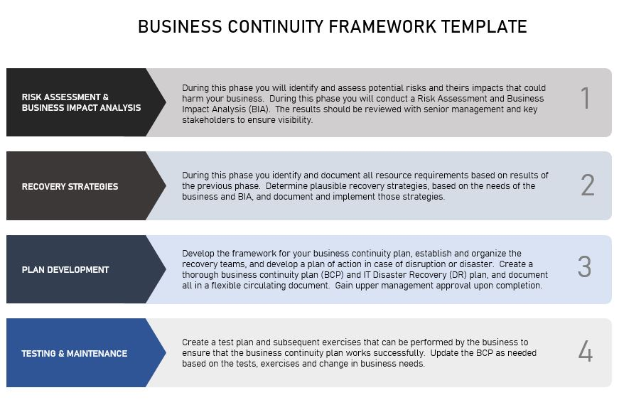 What is the primary goal of business continuity planning