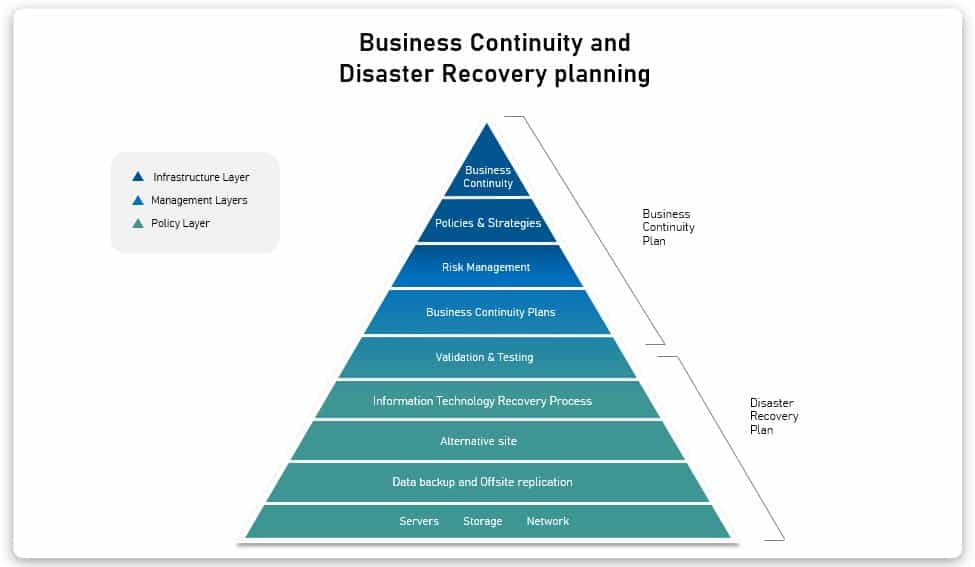What is the primary goal of business continuity planning - BCP and DRP
