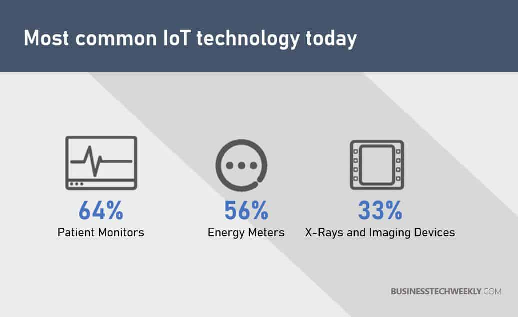 IoT Opportunities for Small Business