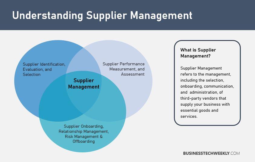 Supplier Management
