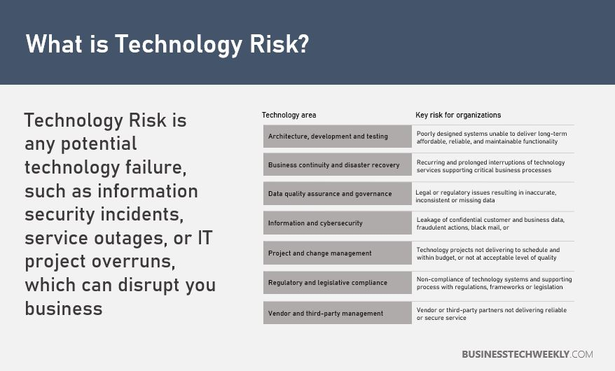 Technology Risk Management