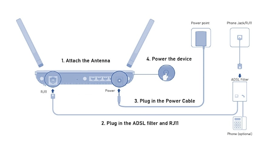 Wireless Router with Phone Jack (RJ11) setup